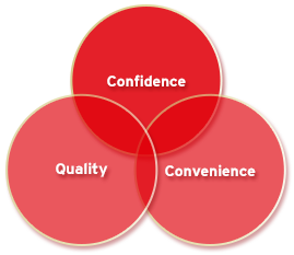 Cinfidence, Quality, Convenience